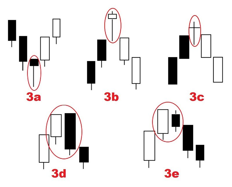 Japanese Candlesticks: - Time Tested Wisdom8